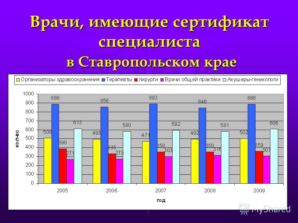 Врачи, имеющие сертификат специалиста в Ставропольском крае