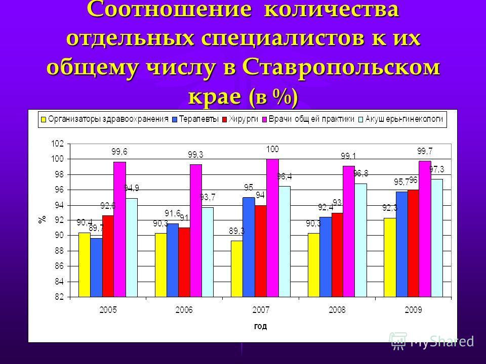 Соотношение количества отдельных специалистов к их общему числу в Ставропольском крае (в %)