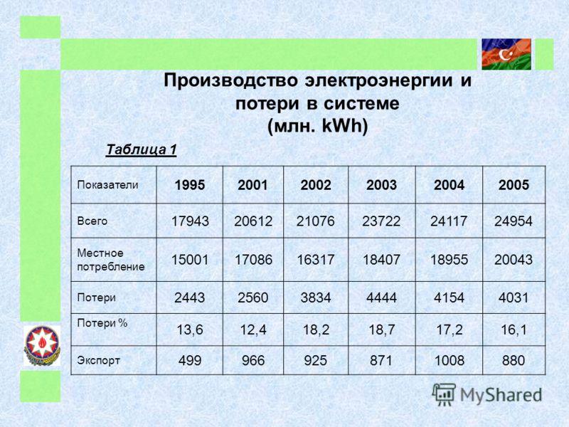 Производство электроэнергии и потери в системе (млн. kWh) Таблица 1 Показатели 199520012002200320042005 Всего 179432061221076237222411724954 Местное потребление 150011708616317184071895520043 Потери 244325603834444441544031 Потери % 13,612,418,218,71