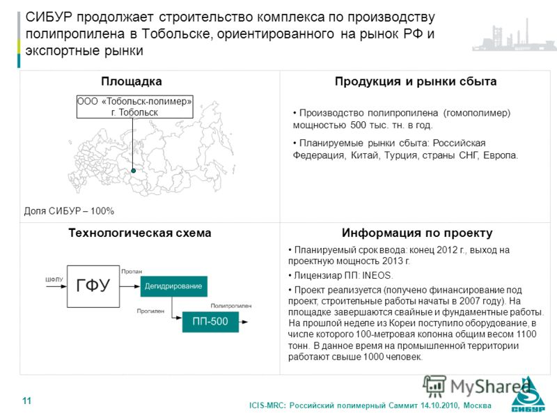 ICIS-MRC: Российский полимерный Саммит 14.10.2010, Москва 11 СИБУР продолжает строительство комплекса по производству полипропилена в Тобольске, ориентированного на рынок РФ и экспортные рынки ПлощадкаПродукция и рынки сбыта Технологическая схема Дол