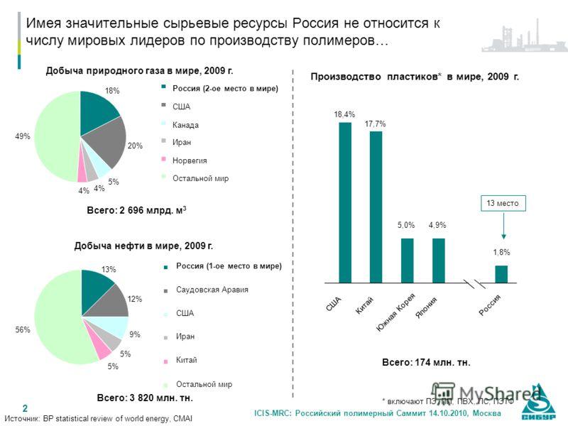 2 Имея значительные сырьевые ресурсы Россия не относится к числу мировых лидеров по производству полимеров… Добыча нефти в мире, 2009 г. Добыча природного газа в мире, 2009 г. Всего: 2 696 млрд. м 3 Производство пластиков* в мире, 2009 г. Всего: 3 82