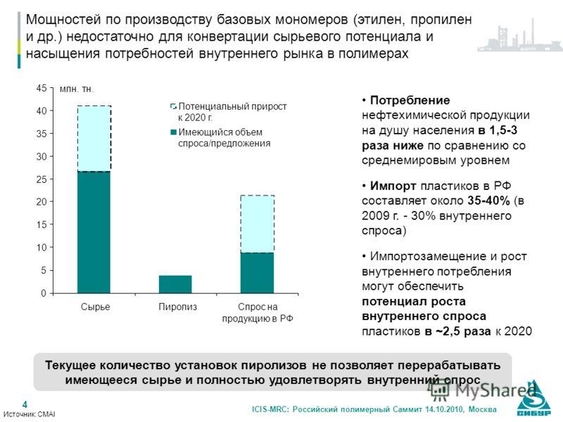 ICIS-MRC: Российский полимерный Саммит 14.10.2010, Москва 4 Источник: CMAI Мощностей по производству базовых мономеров (этилен, пропилен и др.) недостаточно для конвертации сырьевого потенциала и насыщения потребностей внутреннего рынка в полимерах 0