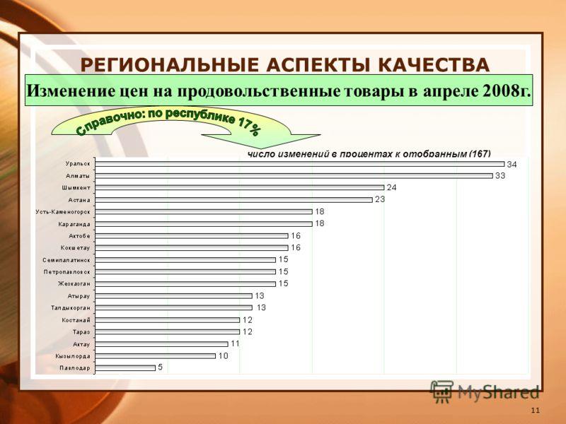 11 РЕГИОНАЛЬНЫЕ АСПЕКТЫ КАЧЕСТВА Изменение цен на продовольственные товары в апреле 2008г. число изменений в процентах к отобранным (167)
