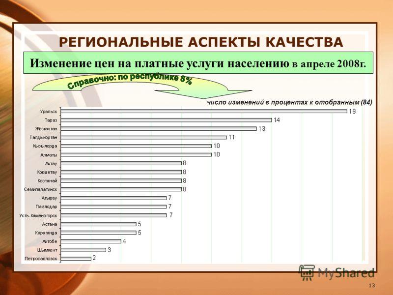 13 РЕГИОНАЛЬНЫЕ АСПЕКТЫ КАЧЕСТВА Изменение цен на платные услуги населению в апреле 2008г. число изменений в процентах к отобранным (84)