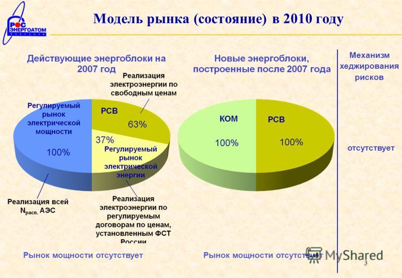 3 Модель рынка (состояние) в 2010 году Рынок мощности отсутствует Механизм хеджирования рисков отсутствует