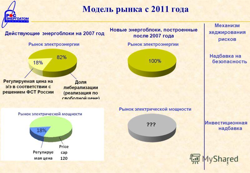 5 Модель рынка с 2011 года Механизм хеджирования рисков Инвестиционная надбавка Действующие энергоблоки на 2007 год Новые энергоблоки, построенные после 2007 года Надбавка на безопасность