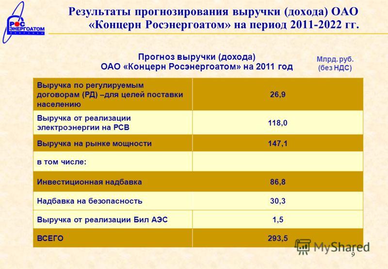 9 Прогноз выручки (дохода) ОАО «Концерн Росэнергоатом» на 2011 год Выручка по регулируемым договорам (РД) –для целей поставки населению 26,9 Выручка от реализации электроэнергии на РСВ 118,0 Выручка на рынке мощности147,1 в том числе: Инвестиционная