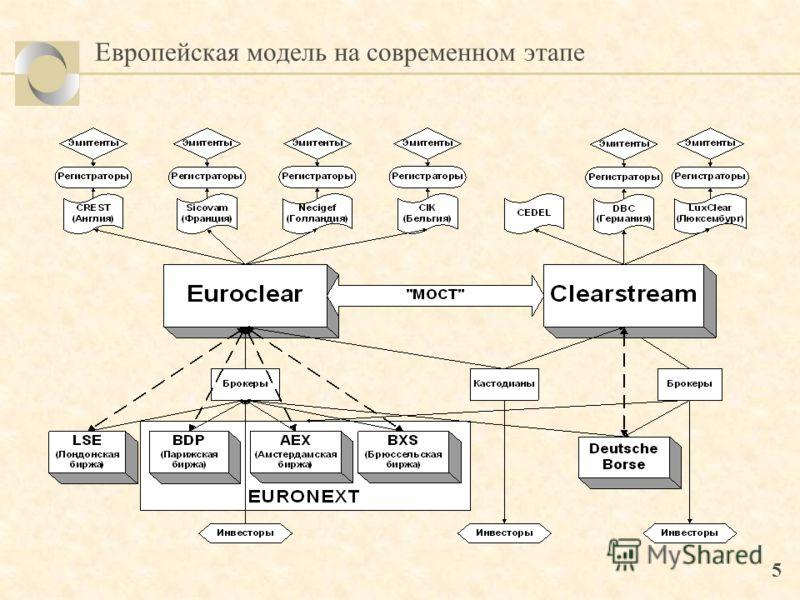 5 Европейская модель на современном этапе