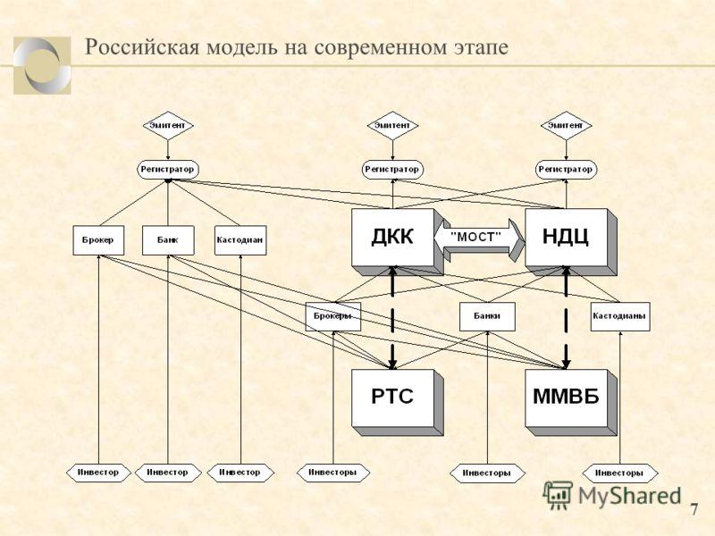 7 Российская модель на современном этапе