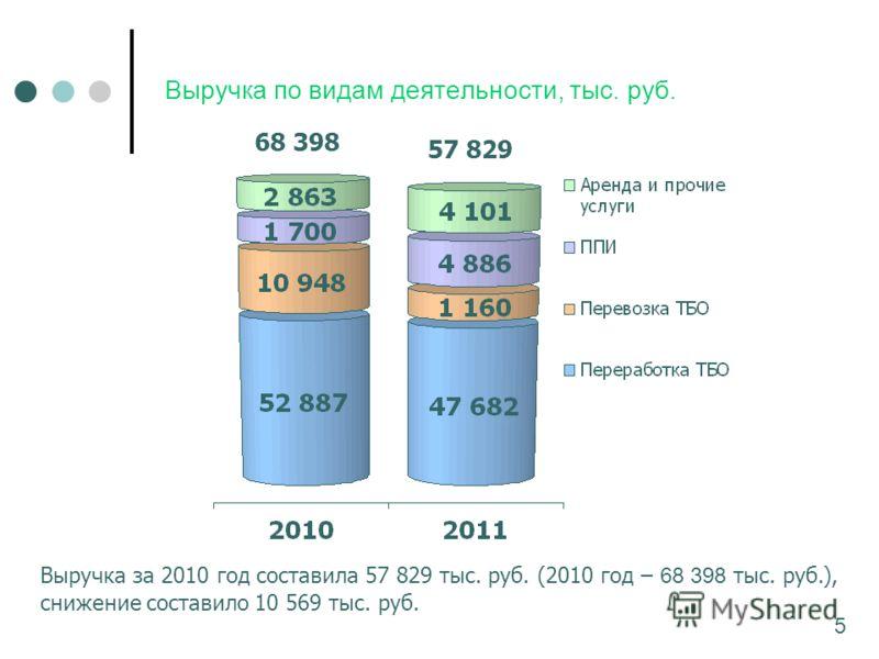 Выручка по видам деятельности, тыс. руб. 68 398 57 829 Выручка за 2010 год составила 57 829 тыс. руб. (2010 год – 68 398 тыс. руб.), снижение составило 10 569 тыс. руб. 5