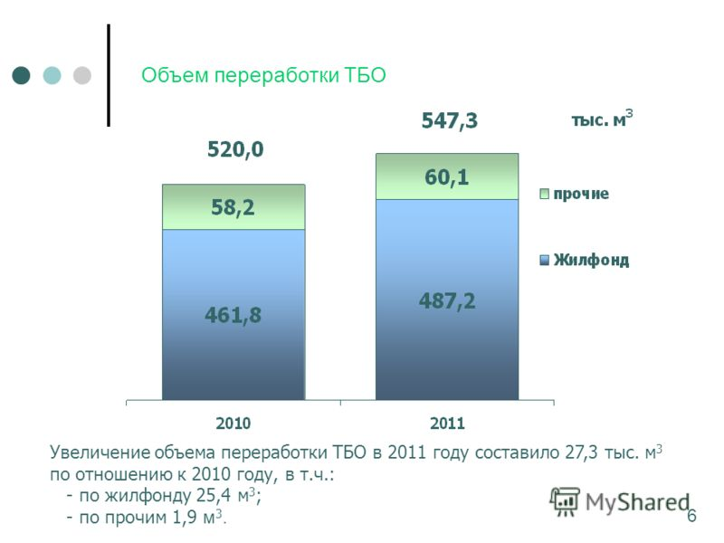 Объем переработки ТБО Увеличение объема переработки ТБО в 2011 году составило 27,3 тыс. м 3 по отношению к 2010 году, в т.ч.: - по жилфонду 25,4 м 3 ; - по прочим 1,9 м 3. 6