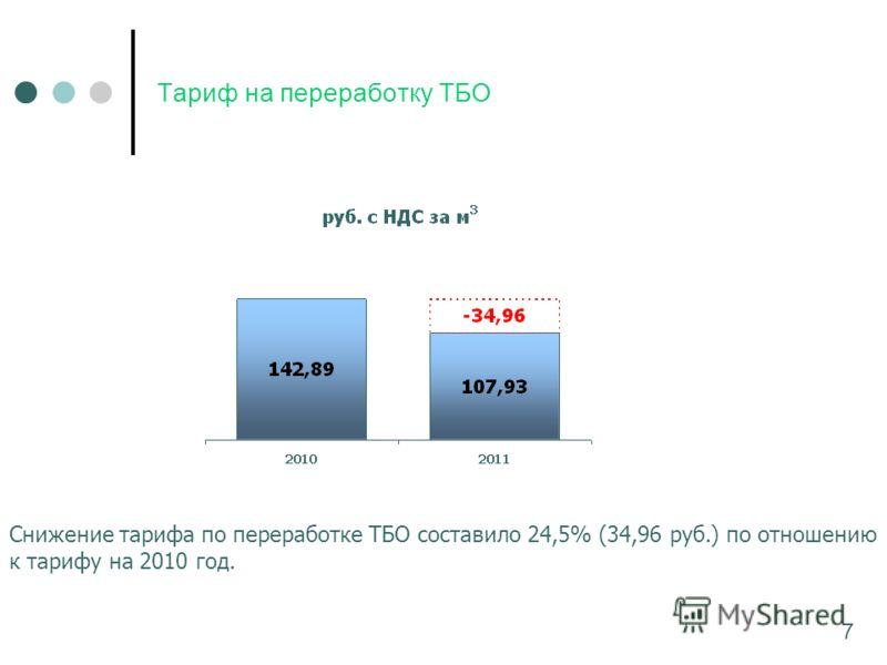 Тариф на переработку ТБО Снижение тарифа по переработке ТБО составило 24,5% (34,96 руб.) по отношению к тарифу на 2010 год. 7