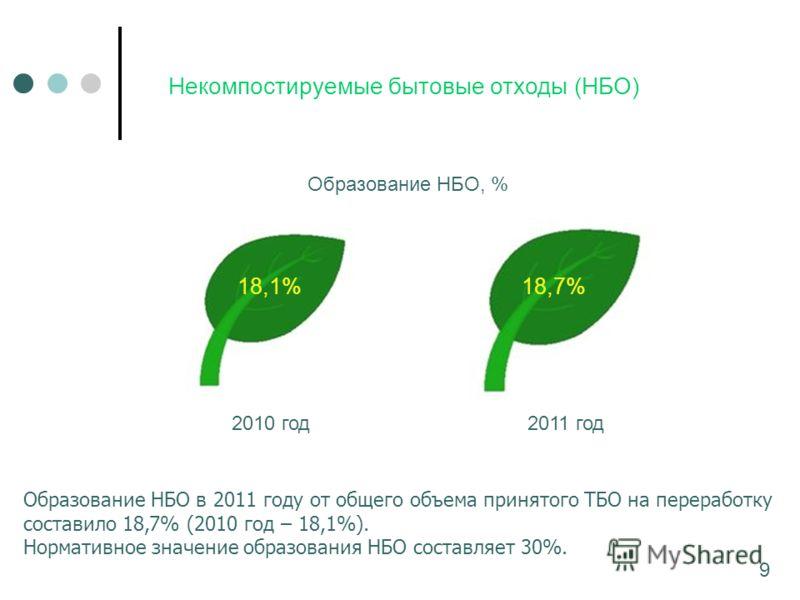 Некомпостируемые бытовые отходы (НБО) Образование НБО в 2011 году от общего объема принятого ТБО на переработку составило 18,7% (2010 год – 18,1%). Нормативное значение образования НБО составляет 30%. 9 2010 год2011 год 18,1%18,7% Образование НБО, %