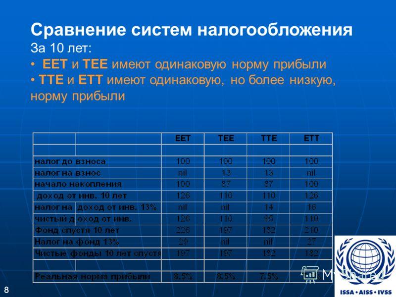 Сравнение систем налогообложения За 10 лет: EET и TEE имеют одинаковую норму прибыли TTE и ETT имеют одинаковую, но более низкую, норму прибыли 8