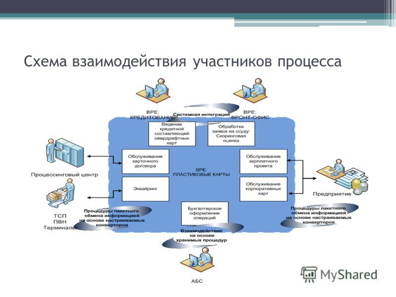 Схема взаимодействия участников процесса