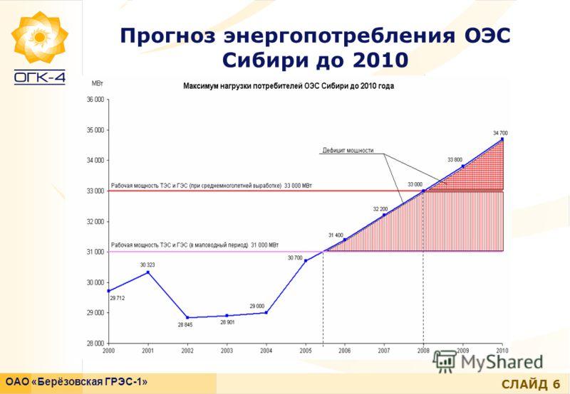 СЛАЙД 6 ОАО «Берёзовская ГРЭС-1» Прогноз энергопотребления ОЭС Сибири до 2010