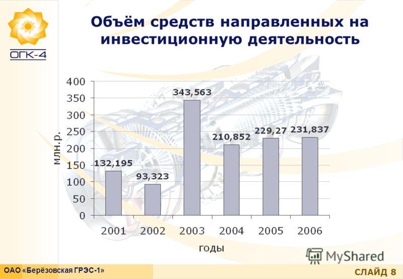 СЛАЙД 8 ОАО «Берёзовская ГРЭС-1» Объём средств направленных на инвестиционную деятельность