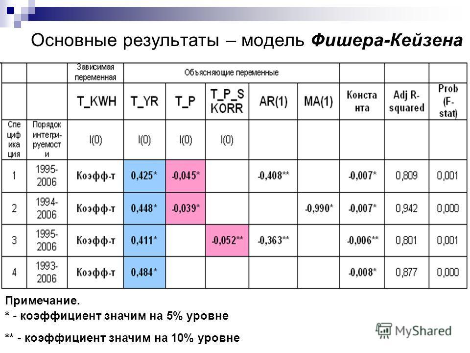 Основные результаты – модель Фишера-Кейзена Примечание. * - коэффициент значим на 5% уровне ** - коэффициент значим на 10% уровне
