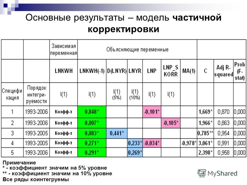 Основные результаты – модель частичной корректировки Примечание * - коэффициент значим на 5% уровне ** - коэффициент значим на 10% уровне Все ряды коинтегруемы