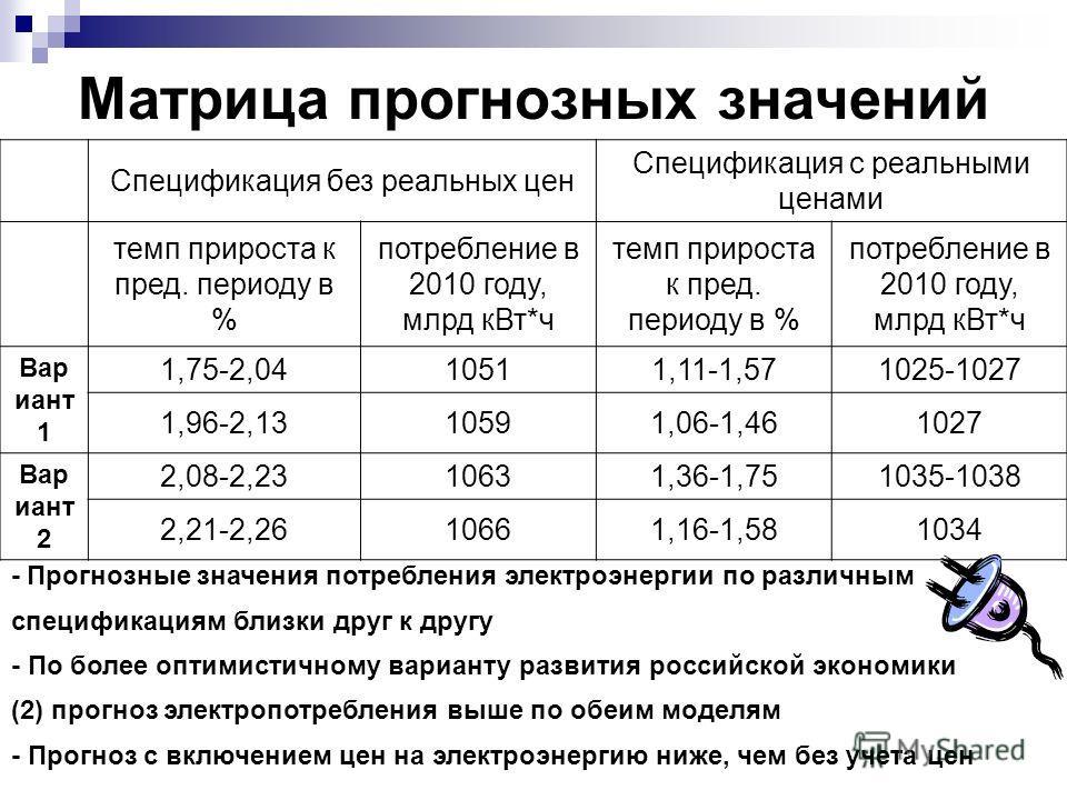 Матрица прогнозных значений Спецификация без реальных цен Спецификация с реальными ценами темп прироста к пред. периоду в % потребление в 2010 году, млрд кВт*ч темп прироста к пред. периоду в % потребление в 2010 году, млрд кВт*ч Вар иант 1 1,75-2,04