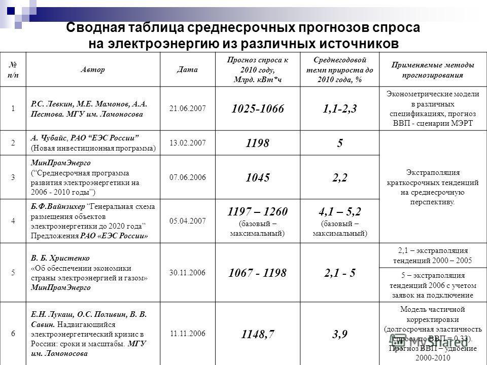 Сводная таблица среднесрочных прогнозов спроса на электроэнергию из различных источников п/п АвторДата Прогноз спроса к 2010 году, Млрд. кВт*ч Среднегодовой темп прироста до 2010 года, % Применяемые методы прогнозирования 1 Р.С. Левкин, М.Е. Мамонов,
