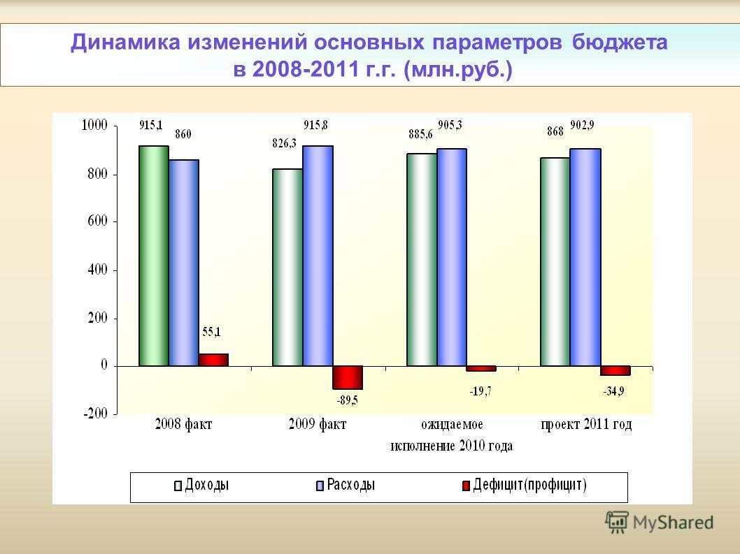 Динамика изменений основных параметров бюджета в 2008-2011 г.г. (млн.руб.)
