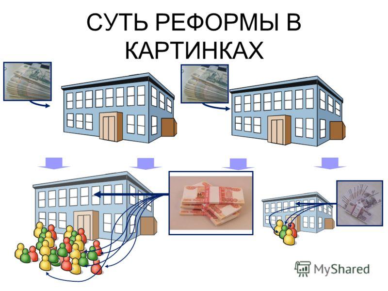 СУТЬ РЕФОРМЫ В КАРТИНКАХ