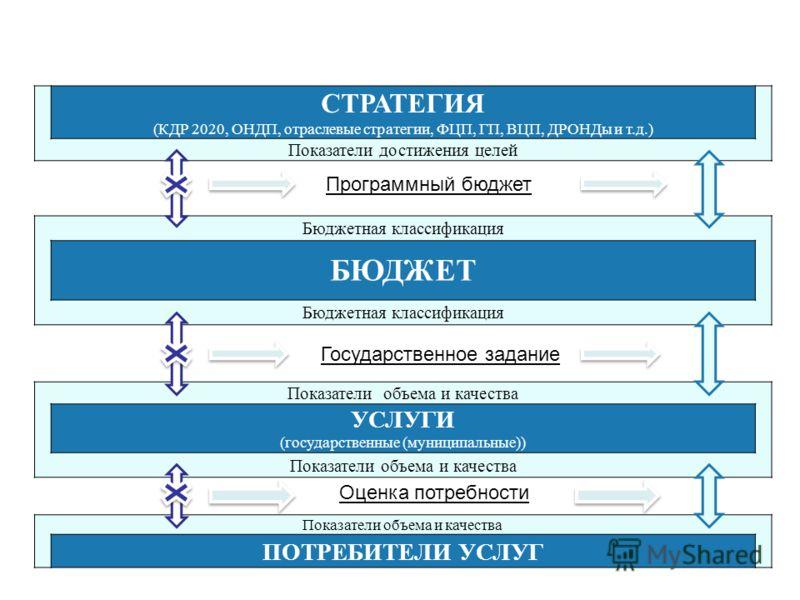 СТРАТЕГИЯ (КДР 2020, ОНДП, отраслевые стратегии, ФЦП, ГП, ВЦП, ДРОНДы и т.д.) Показатели достижения целей Бюджетная классификация БЮДЖЕТ Бюджетная классификация Показатели объема и качества УСЛУГИ (государственные (муниципальные)) Показатели объема и
