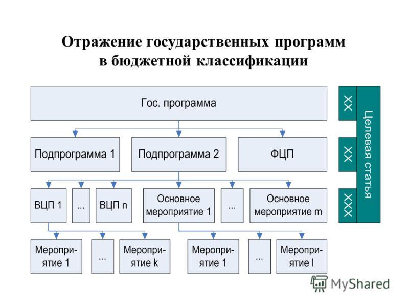 Отражение государственных программ в бюджетной классификации 16.08.2012