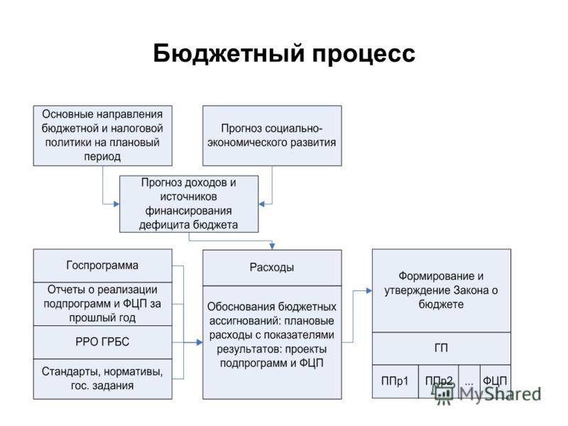 Бюджетный процесс