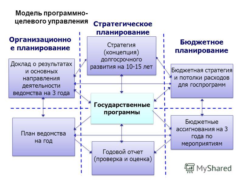 Стратегия (концепция) долгосрочного развития на 10-15 лет Стратегия (концепция) долгосрочного развития на 10-15 лет Доклад о результатах и основных направления деятельности ведомства на 3 года Модель программно- целевого управления Бюджетная стратеги