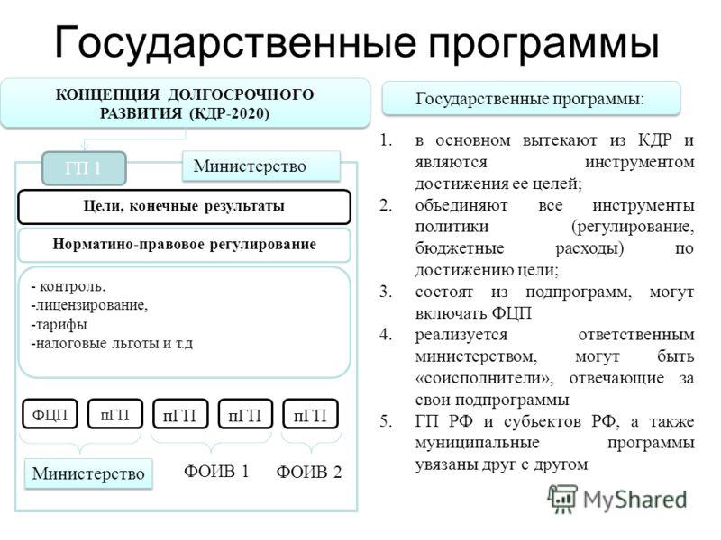 КОНЦЕПЦИЯ ДОЛГОСРОЧНОГО РАЗВИТИЯ (КДР-2020) ГП 1 Норматино-правовое регулирование - контроль, -лицензирование, -тарифы -налоговые льготы и т.д Цели, конечные результаты ФЦПпГП ФОИВ 1 ФОИВ 2 Министерство 1.в основном вытекают из КДР и являются инструм