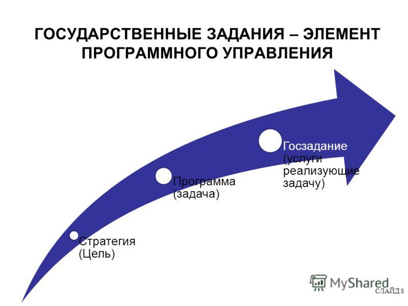 ГОСУДАРСТВЕННЫЕ ЗАДАНИЯ – ЭЛЕМЕНТ ПРОГРАММНОГО УПРАВЛЕНИЯ Стратегия (Цель) Программа (задача) Госзадание (услуги реализующие задачу) СЛАЙД 8