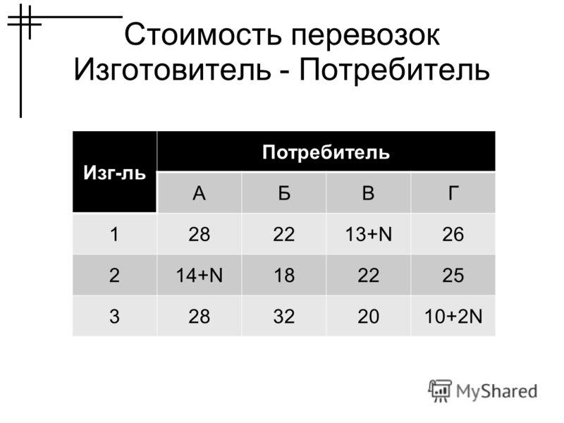 Стоимость перевозок Изготовитель - Потребитель Изг-ль Потребитель АБВГ 1282213+N26 214+N182225 328322010+2N
