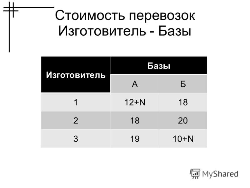 Стоимость перевозок Изготовитель - Базы Изготовитель Базы АБ 112+N18 2 20 31910+N