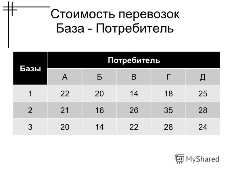 Стоимость перевозок База - Потребитель Базы Потребитель АБВГД 12220141825 22116263528 32014222824