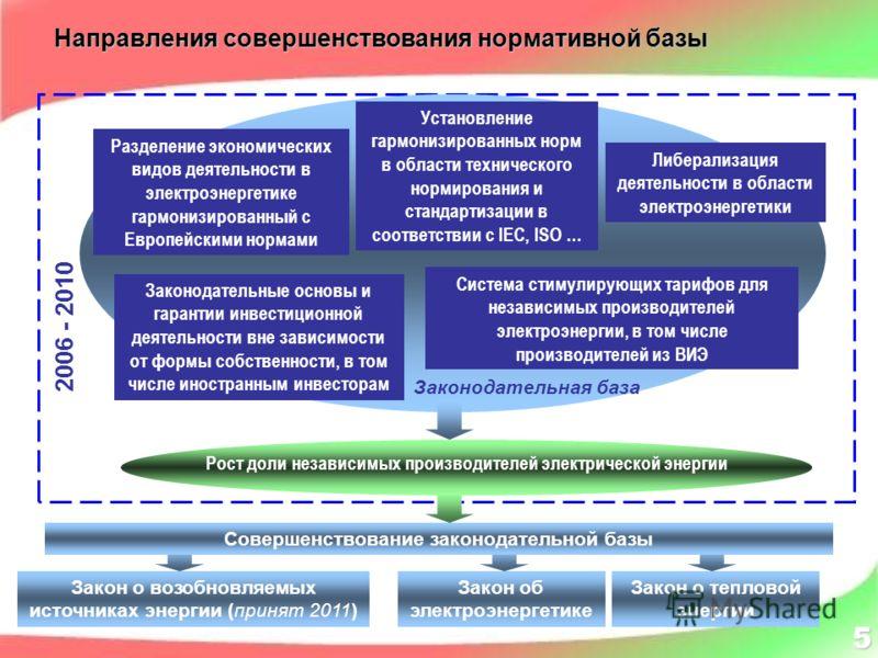 Разделение экономических видов деятельности в электроэнергетике гармонизированный с Европейскими нормами Установление гармонизированных норм в области технического нормирования и стандартизации в соответствии с IEC, ISO … Законодательная база Либерал
