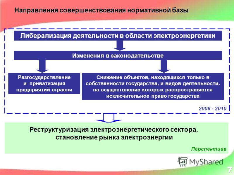 Либерализация деятельности в области электроэнергетики Направления совершенствования нормативной базы Изменения в законодательстве Разгосударствление и приватизация предприятий отрасли Снижение объектов, находящихся только в собственности государства