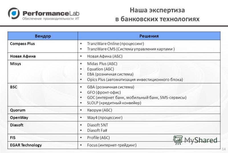 14 Наша экспертиза в банковских технологиях ВендорРешения Compass Plus TranzWare Online (процессинг) TranzWare CMS (Система управления картами ) Новая Афина Новая Афина (АБС) Misys Midas Plus (АБС) Equation (АБС) EBA (розничная система) Opics Plus (а