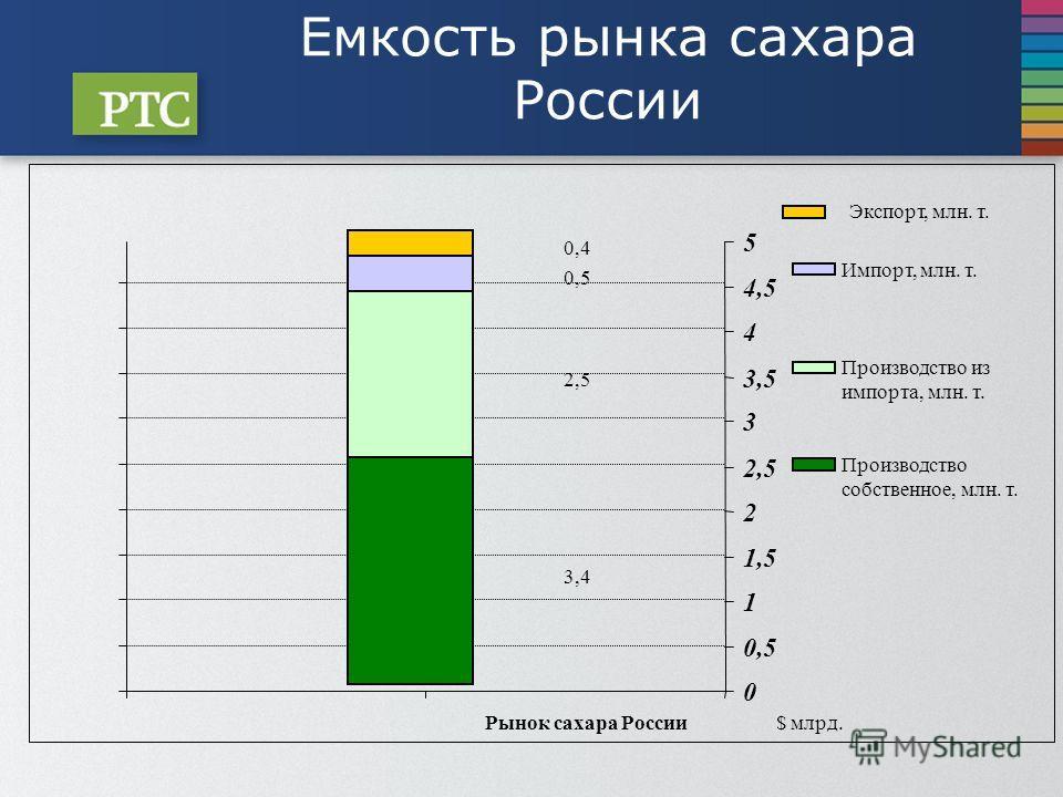 Емкость рынка сахара России 3,4 2,5 0,5 0,4 Рынок сахара России$млрд. 0 0,5 1 1,5 2 2,5 3 3,5 4 4,5 5 Экспорт, млн. т. Импорт, млн. т. Производство из импорта, млн. т. Производство собственное, млн. т.