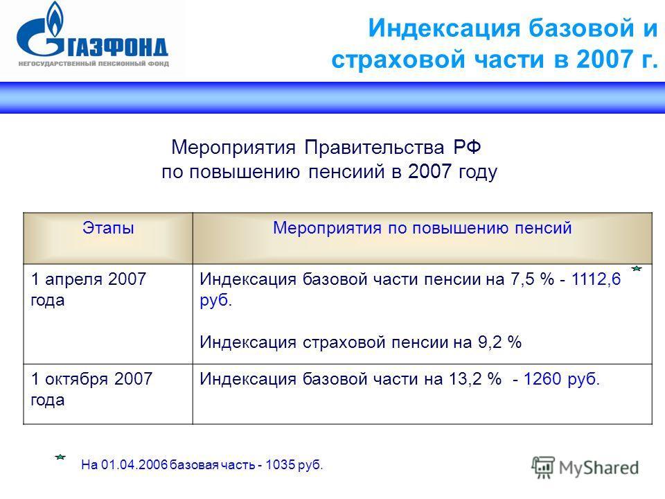 Индексация базовой и страховой части в 2007 г. Мероприятия Правительства РФ по повышению пенсиий в 2007 году ЭтапыМероприятия по повышению пенсий 1 апреля 2007 года Индексация базовой части пенсии на 7,5 % - 1112,6 руб. Индексация страховой пенсии на