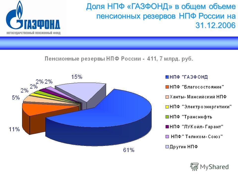 Доля НПФ «ГАЗФОНД» в общем объеме пенсионных резервов НПФ России на 31.12.2006
