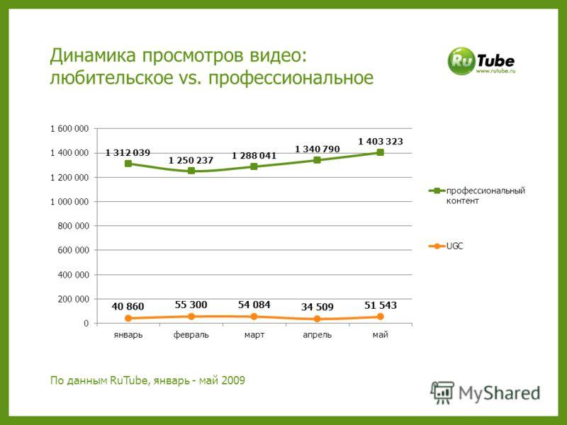 Динамика просмотров видео: любительское vs. профессиональное По данным RuTube, январь - май 2009