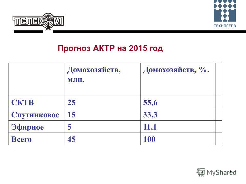 3 Домохозяйств, млн. Домохозяйств, %. СКТВ2555,6 Спутниковое1533,3 Эфирное511,1 Всего45100 Прогноз АКТР на 2015 год