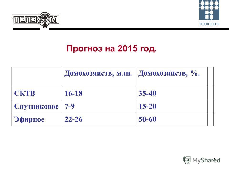7 Прогноз на 2015 год. Домохозяйств, млн.Домохозяйств, %. СКТВ16-1835-40 Спутниковое7-915-20 Эфирное22-2650-60