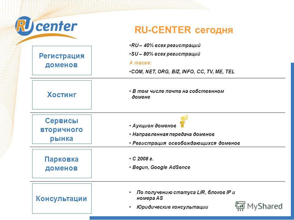 RU-CENTER сегодня Консультации Регистрация доменов Хостинг Сервисы вторичного рынка Парковка доменов RU – 40% всех регистраций SU – 80% всех регистраций А также: COM, NET, ORG, BIZ, INFO, CC, TV, ME, TEL В том числе почта на собственном iiдомене Аукц