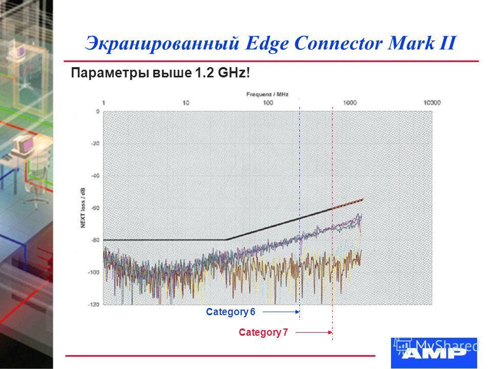 Экранированный Edge Connector Mark II Параметры выше 1.2 GHz! Category 7 Category 6