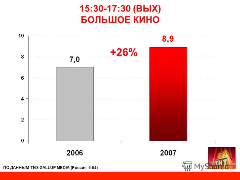 15:30-17:30 (ВЫХ) БОЛЬШОЕ КИНО +26% ПО ДАННЫМ TNS GALLUP MEDIA (Россия, 6-54)