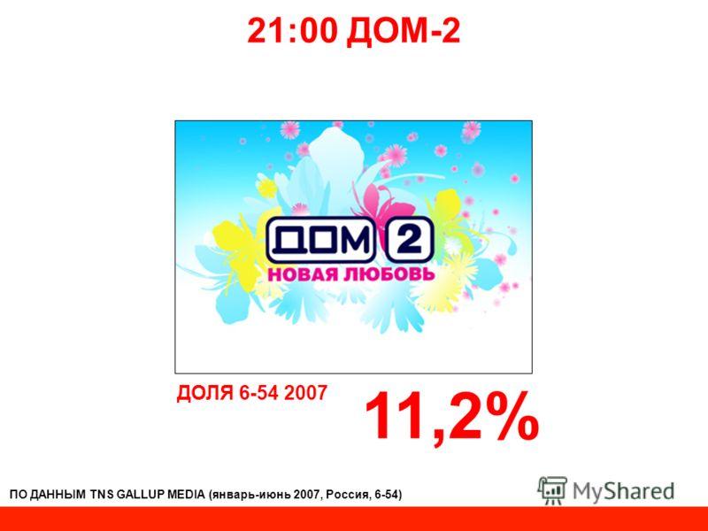 21:00 ДОМ-2 ДОЛЯ 6-54 2007 11,2% ПО ДАННЫМ TNS GALLUP MEDIA (январь-июнь 2007, Россия, 6-54)