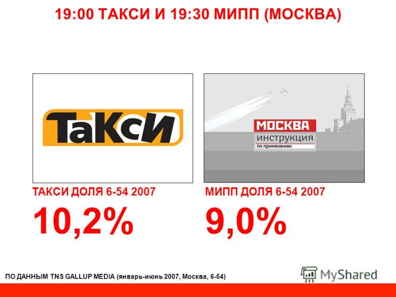 19:00 ТАКСИ И 19:30 МИПП (МОСКВА) ТАКСИ ДОЛЯ 6-54 2007 10,2% МИПП ДОЛЯ 6-54 2007 9,0% ПО ДАННЫМ TNS GALLUP MEDIA (январь-июнь 2007, Москва, 6-54)